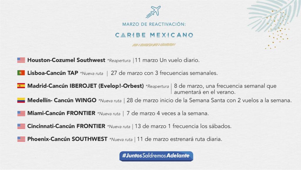 ¡La reactivación de #QuintanaRoo ya despegó! Este mes de marzo recibiremos 7 nuevos vuelos en el @CaribeMexico . Un logro de las y los quintanarroenses, que con el uso de los hábitos hacen esto posible. No bajemos la guardia, sigamos avanzando. #PonteVIVO